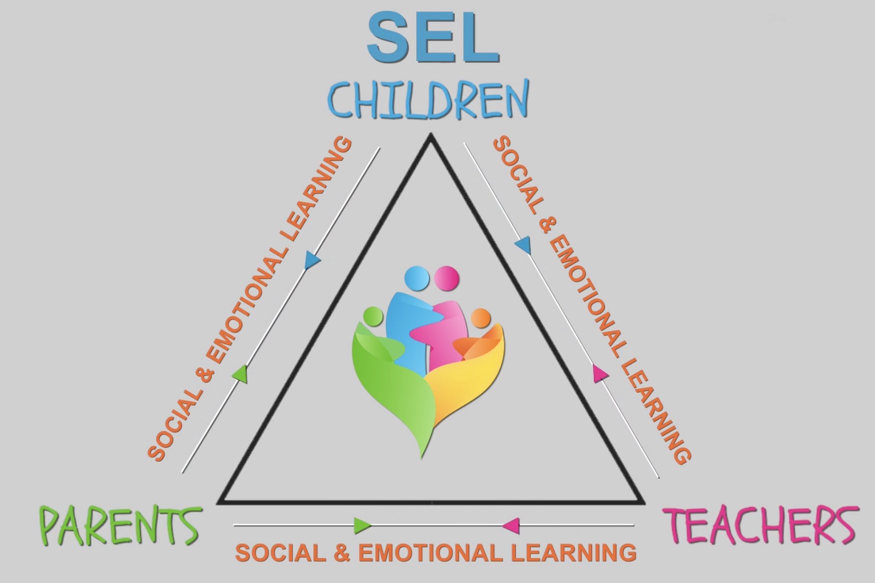 How To Implement Social And Emotional >> Hug The Moment For Social Emotional Learning Sel Gifted For Good